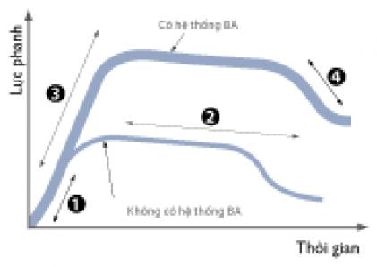 Hệ thống hộ trợ lực phanh BA